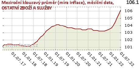 OSTATNÍ ZBOŽÍ A SLUŽBY,Meziroční klouzavý průměr (míra inflace), měsíční data