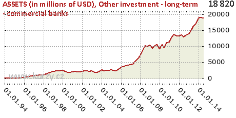 Other investment - long-term - commercial banks,ASSETS (in millions of USD)