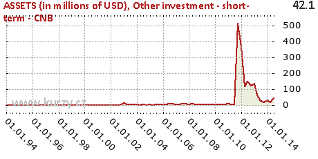 Other investment - short- term - CNB,ASSETS (in millions of USD)