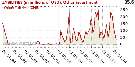 Other investment - short - term - CNB,LIABILITIES (in millions of USD)
