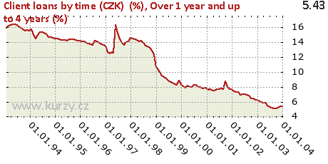 Over 1 year and up to 4 years (%),Client loans by time (CZK)  (%)