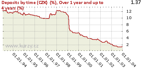 Over 1 year and up to 4 years (%),Deposits by time (CZK)  (%)