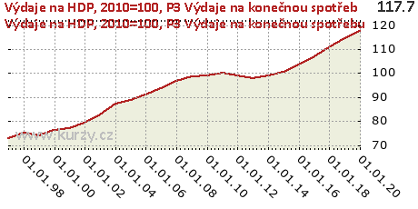 P3 Výdaje na konečnou spotřebu,Výdaje na HDP, 2010=100