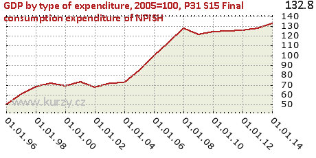 P31_S15 Final consumption expenditure of NPISH,GDP by type of expenditure, 2005=100