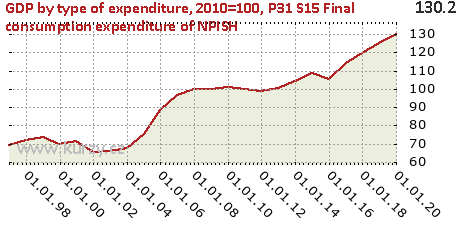 P31_S15 Final consumption expenditure of NPISH,GDP by type of expenditure, 2010=100