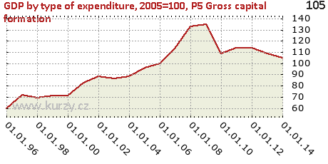 P5 Gross capital formation,GDP by type of expenditure, 2005=100