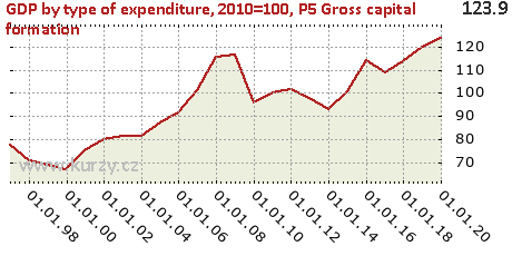 P5 Gross capital formation,GDP by type of expenditure, 2010=100