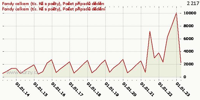 Počet případů dědění - Graf
