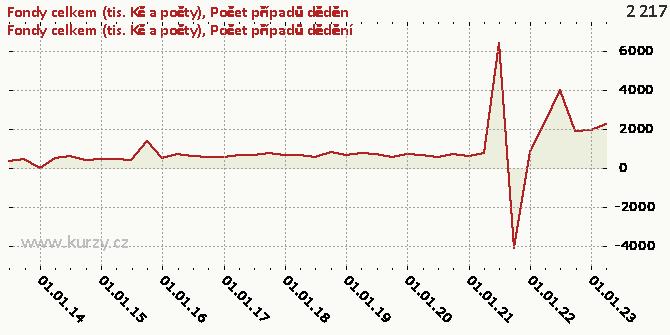 Počet případů dědění - Graf rozdílový