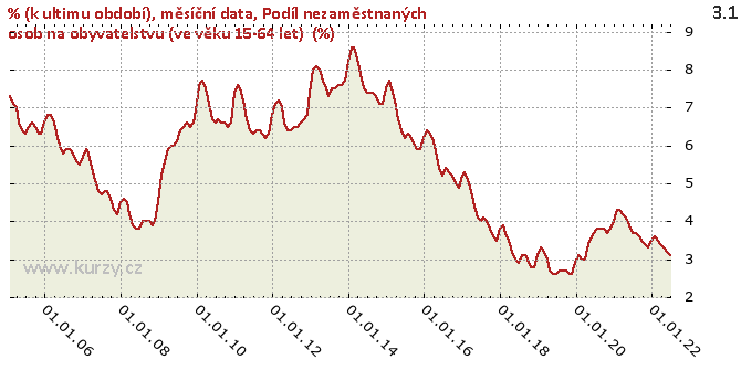 Podíl nezaměstnaných osob na obyvatelstvu (ve věku 15-64 let)  (%) - Graf