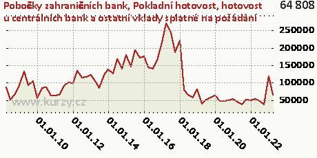 Pokladní hotovost, hotovost u centrálních bank a ostatní vklady splatné na požádání,Pobočky zahraničních bank