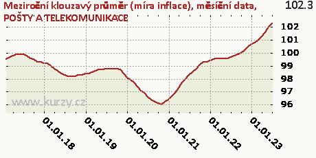 POŠTY A TELEKOMUNIKACE,Meziroční klouzavý průměr (míra inflace), měsíční data