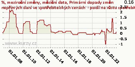 Primární dopady změn nepřímých daní ve spotřebitelských cenách  - podíl na růstu spotřebitelských cen,%, meziroční změny, měsíční data
