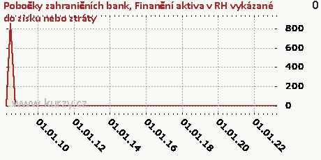 Realizovatelná finanční aktiva,Pobočky zahraničních bank