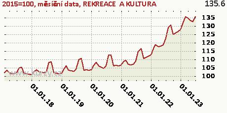 REKREACE  A KULTURA,2015=100, měsíční data