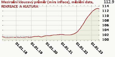REKREACE  A KULTURA,Meziroční klouzavý průměr (míra inflace), měsíční data