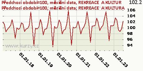 REKREACE  A KULTURA,Předchozí období=100, měsíční data