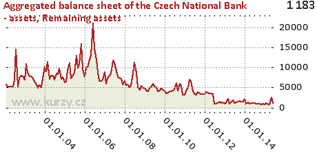 Remaining assets,Aggregated balance sheet of the Czech National Bank - assets