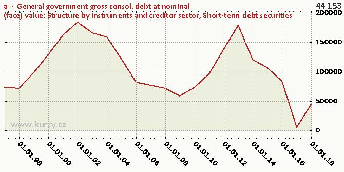 Short-term debt securities - Difference chart