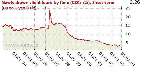 Short-term (up to 1 year) (%),Newly drawn client loans by time (CZK)  (%)
