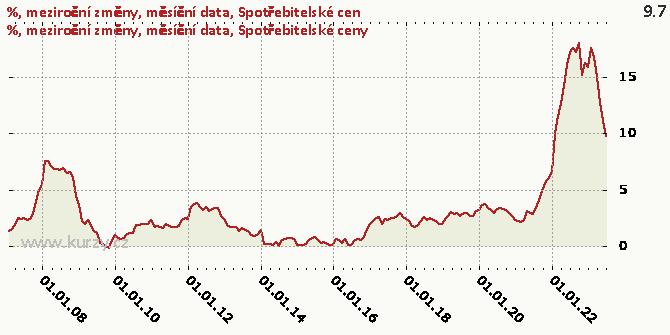 Spotřebitelské ceny - Graf