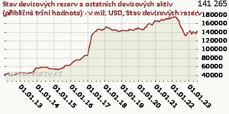 Stav devizových rezerv,Stav devizových rezerv a ostatních devizových aktiv (přibližná tržní hodnota) - v mil. USD