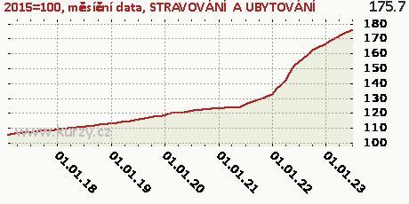 STRAVOVÁNÍ  A UBYTOVÁNÍ,2015=100, měsíční data