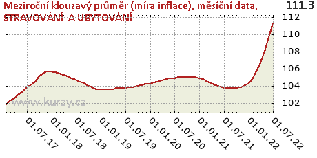 STRAVOVÁNÍ  A UBYTOVÁNÍ,Meziroční klouzavý průměr (míra inflace), měsíční data