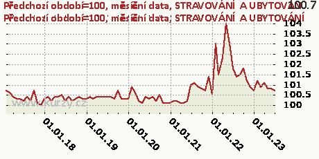STRAVOVÁNÍ  A UBYTOVÁNÍ,Předchozí období=100, měsíční data