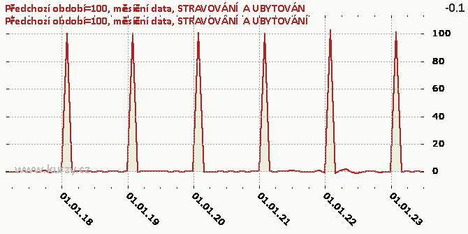 STRAVOVÁNÍ  A UBYTOVÁNÍ - Graf rozdílový