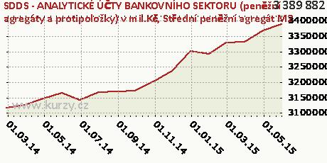 Střední peněžní agregát M2,SDDS - ANALYTICKÉ ÚČTY BANKOVNÍHO SEKTORU (peněžní agregáty a protipoložky) v mil.Kč