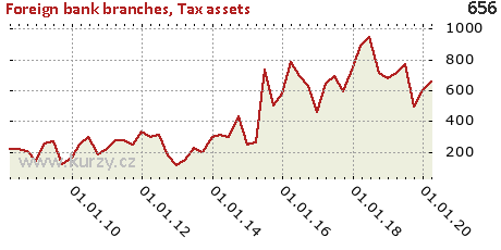 Tax assets,Foreign bank branches