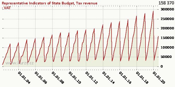 Tax revenue - VAT - Chart