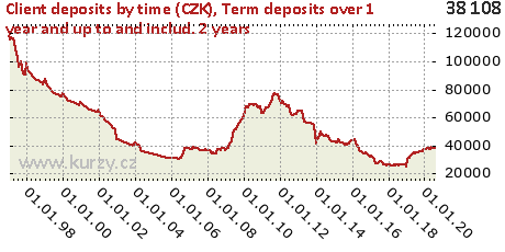 Term deposits over 1 year and up to and includ. 2 years,Client deposits by time (CZK)