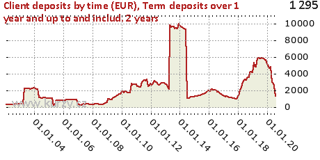 Term deposits over 1 year and up to and includ. 2 years,Client deposits by time (EUR)