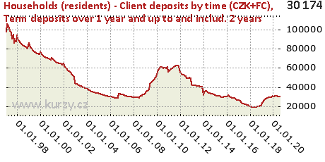 Term deposits over 1 year and up to and includ. 2 years,Households (residents) - Client deposits by time (CZK+FC)