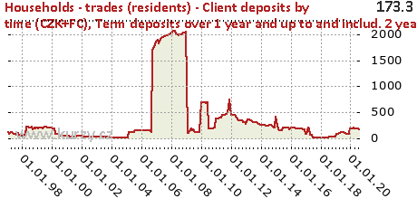 Term deposits over 1 year and up to and includ. 2 years,Households - trades (residents) - Client deposits by time (CZK+FC)