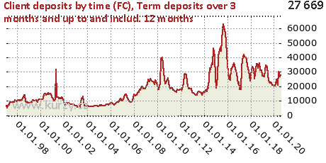 Term deposits over 3 months and up to and includ. 12 months,Client deposits by time (FC)