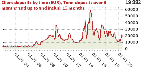 Term deposits over 3 months and up to and includ. 12 months,Client deposits by time (EUR)