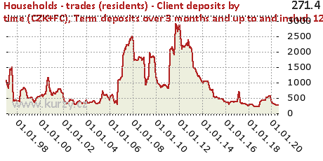 Term deposits over 3 months and up to and includ. 12 months,Households - trades (residents) - Client deposits by time (CZK+FC)