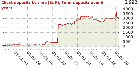 Term deposits over 5 years,Client deposits by time (EUR)