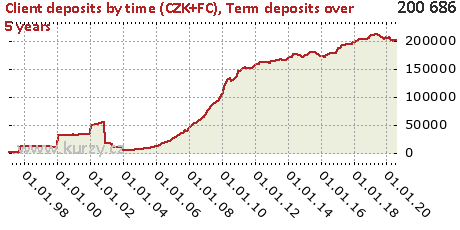 Term deposits over 5 years,Client deposits by time (CZK+FC)