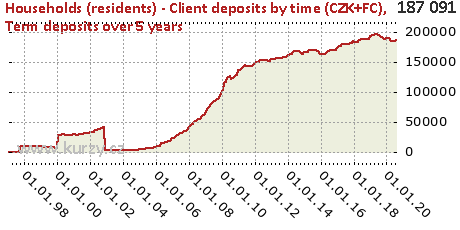 Term deposits over 5 years,Households (residents) - Client deposits by time (CZK+FC)
