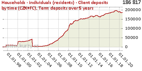 Term deposits over 5 years,Households - individuals (residents) - Client deposits by time (CZK+FC)