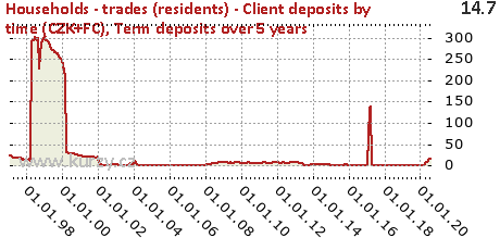 Term deposits over 5 years,Households - trades (residents) - Client deposits by time (CZK+FC)