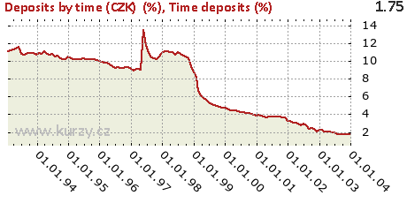 Time deposits (%),Deposits by time (CZK)  (%)