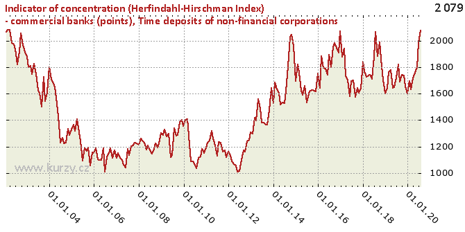 Time deposits of non-financial corporations - Chart