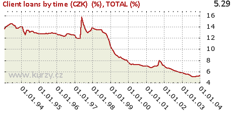 TOTAL (%),Client loans by time (CZK)  (%)