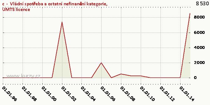 UMTS licence - Graf