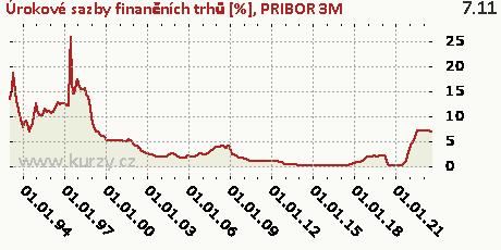 PRIBOR 3M,�rokov� sazby finan�n�ch trh� [%]